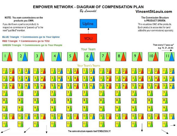 Empower-Network-Pass-Up-Pyramid-Plan
