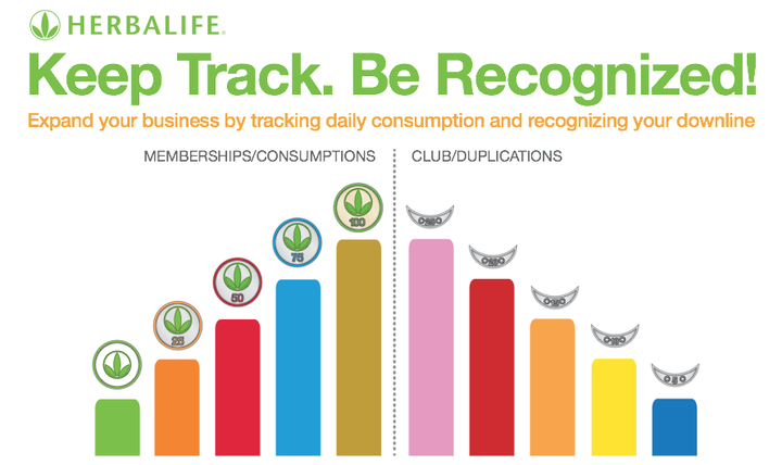Herbalife Adopts Club 100