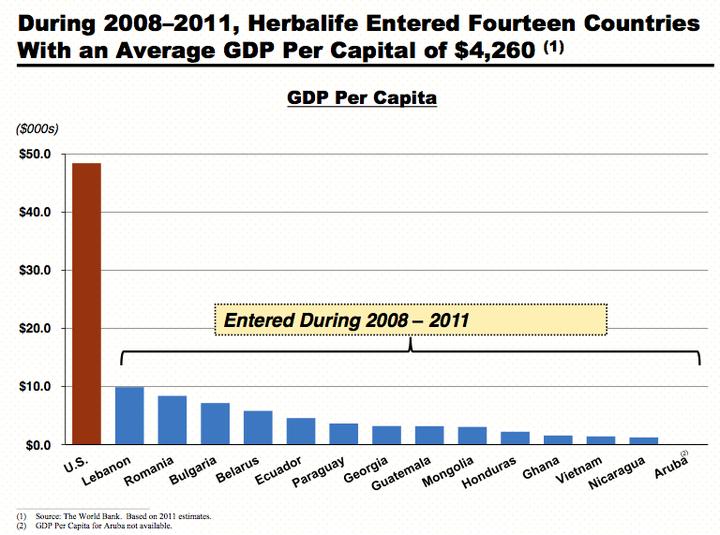 Herbalife eats poor people