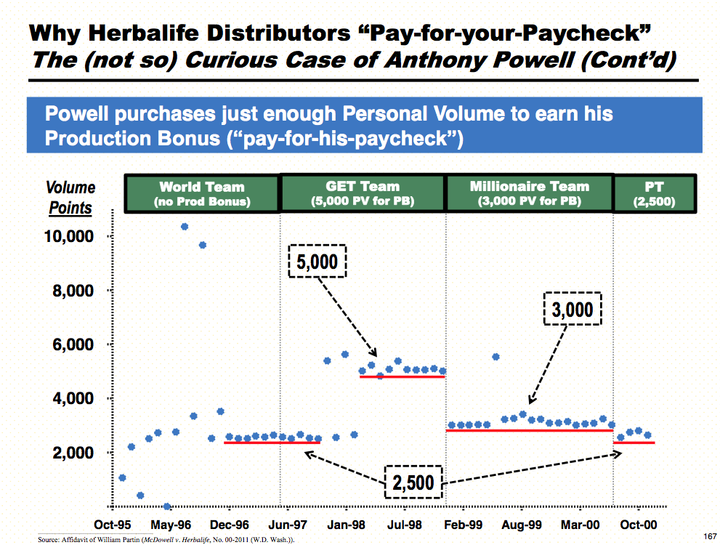 Herbalife pay-to-play